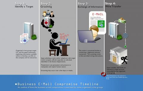 FBI Business Email Compromise Scam infographic